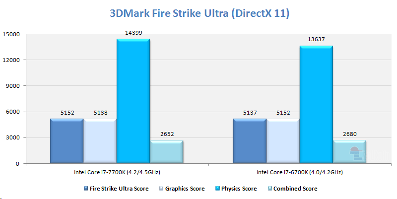 7700k-fire-strike-ultra | ZoLKoRn CoM